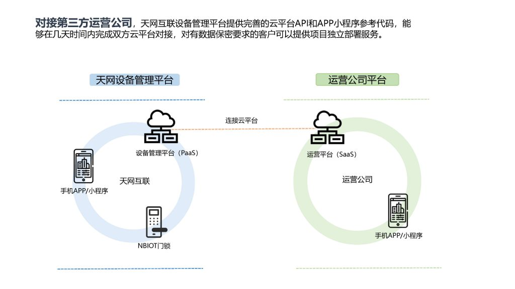 5G物联网智能设备管理平台