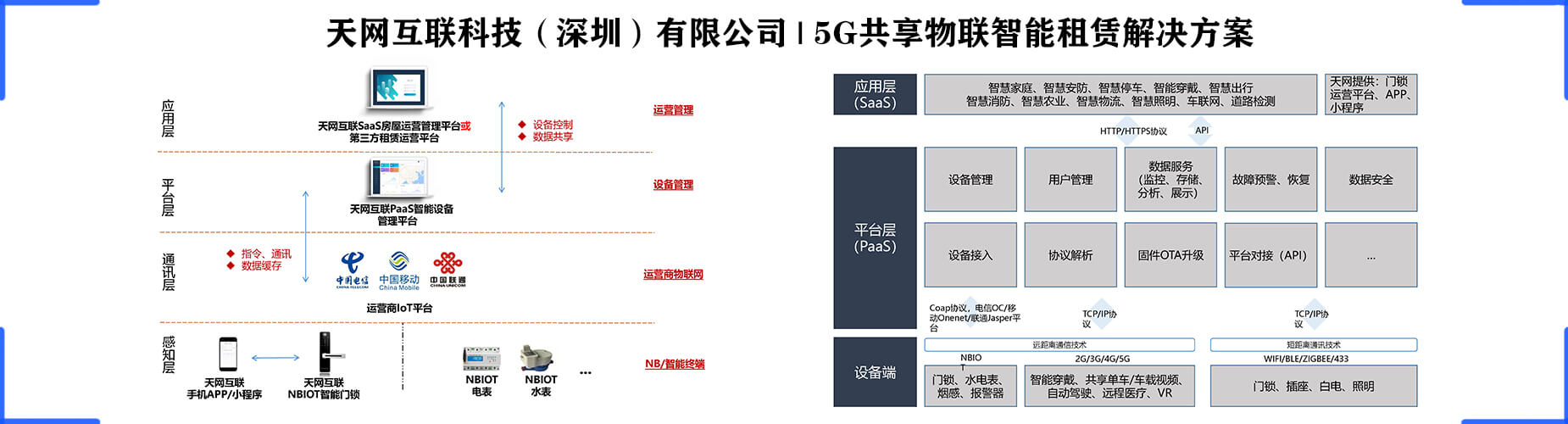 5G共享物联智能租赁解决方案