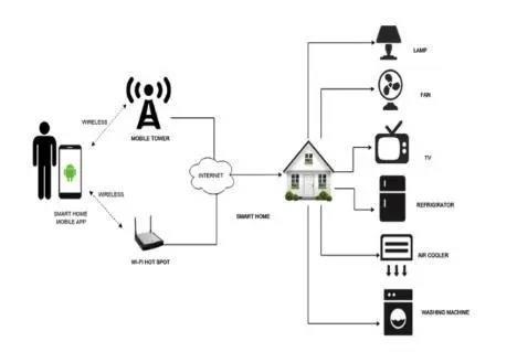 物联网重塑世界的四种方式