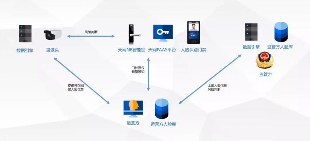 天网互联针对网约房管理的解决方案